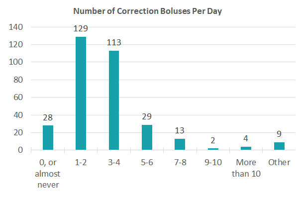 chart showing the responses to question about number of daily correction boluses