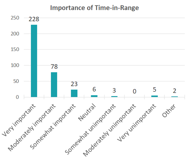 chart showing responses to question about Time in range measurement