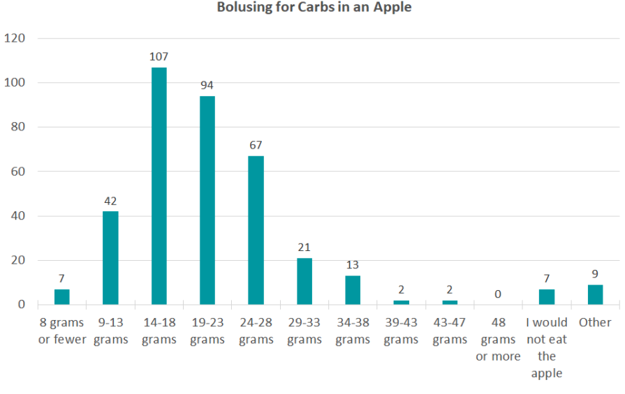 Bolusing for Carbs in an Apple